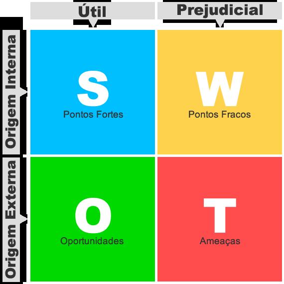 matriz-swot